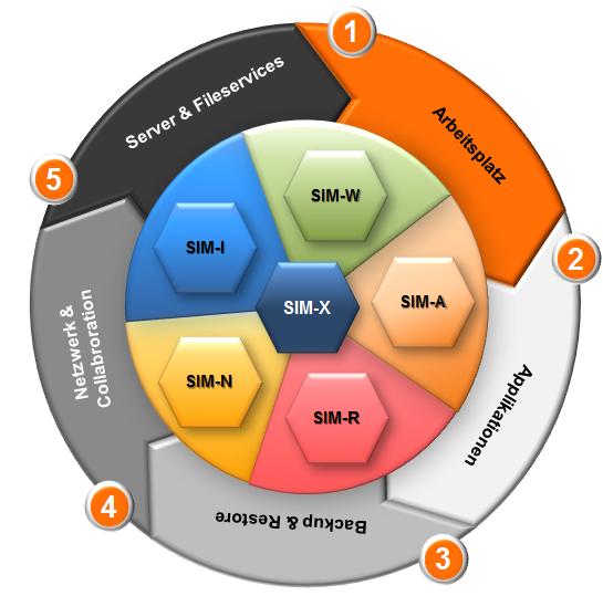 SIM-X_Referenzmodell