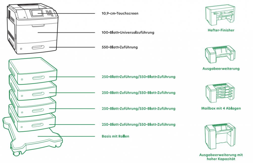 Druckkosten sparen durch sinnvolle Papieroptionen. Im Bild die Optionen für den Lexmark M5100